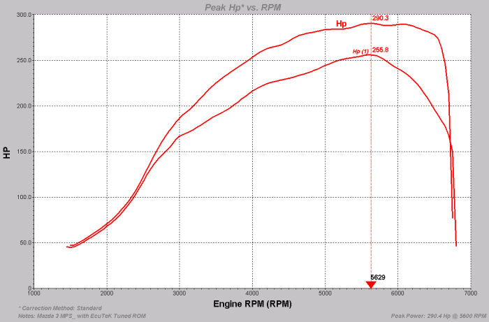 Power graph Mazda 3MPS(Mazdaspeed) tuned with FlashCAN Mazda DISI