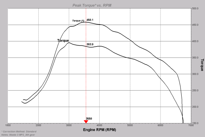 Torque graph Mazda 3MPS(Mazdaspeed) tuned with FlashCAN Mazda DISI