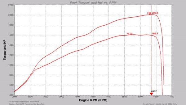 wiring drawling for 2003 3 0 mitsubishi engine ecutek - tuning results powercurve diagram mitsubishi engine