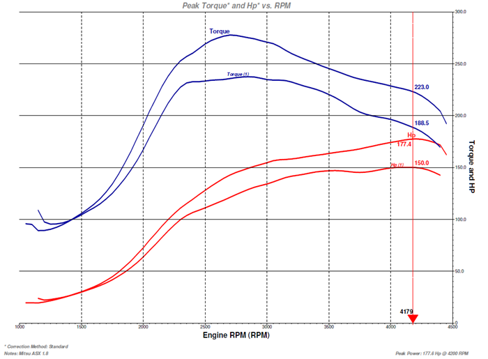 Std-vs-Example-ROM-Power-and-Torque-Graphs.png