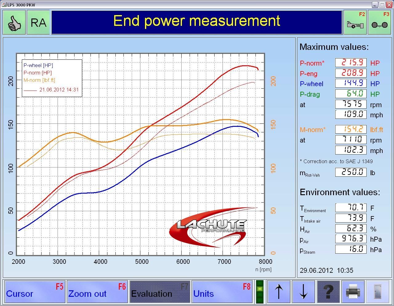 BRZ and FT86 Power and Torque Graph